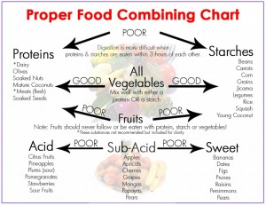 food_combining_chart-1024x791