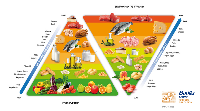 What the new dietary guidelines will likely be modeled after, photo courtesy of Barilla Center for Food & Nutrition