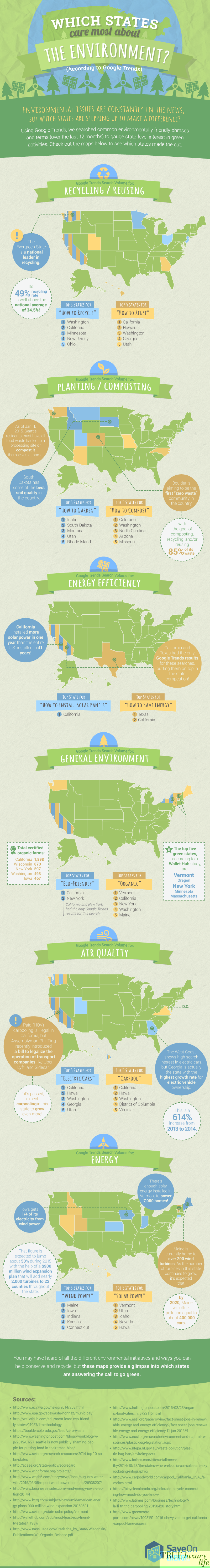 infographic, states, ranking, environment infographic